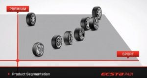 Kumho tires training series